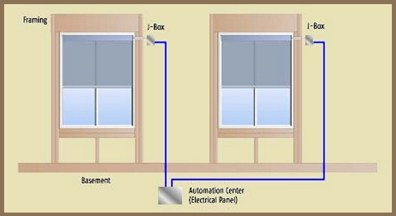 Planning and wiring for motorized window treatments somfy for How to install motorized blinds